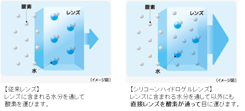 酸素透過性が従来レンズの3~6倍