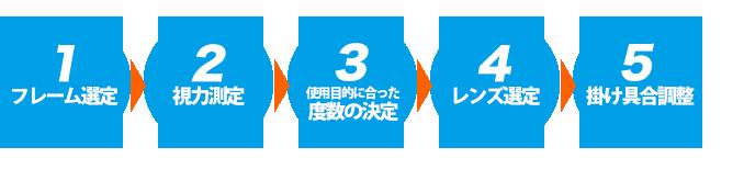 ①フレーム選定 → ②視力測定 → ③使用目的に合った度数の決定 →④レンズ選定 → ⑤掛け具合調整