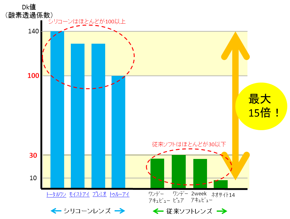 従来の素材とシリコーン素材の比較