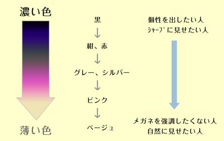 フレームの色による効果