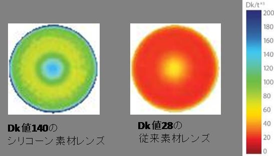 シリコーン素材レンズ比較